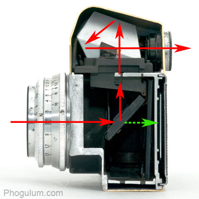 light inside SLR camera